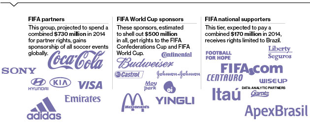 FIFA World Cup 2014 Sponsors